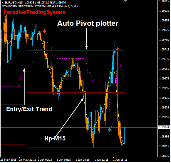 Free auto trading system