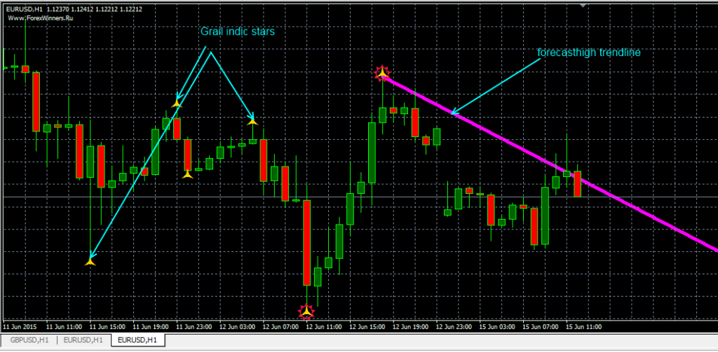 Forex holy grail indicator free download