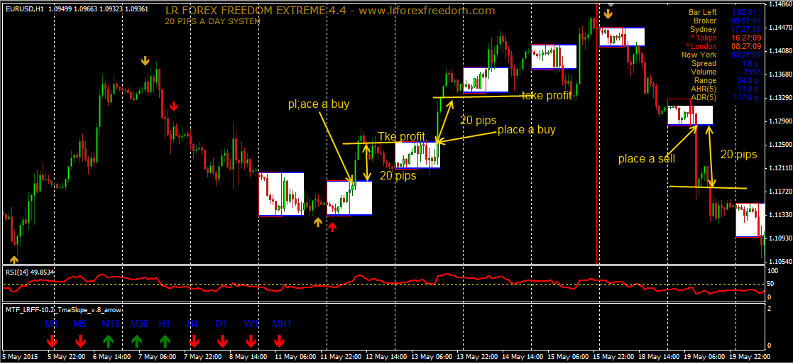 Lr forex freedom extreme 4.4