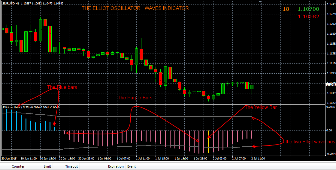 Elliott wave indicator forex factory