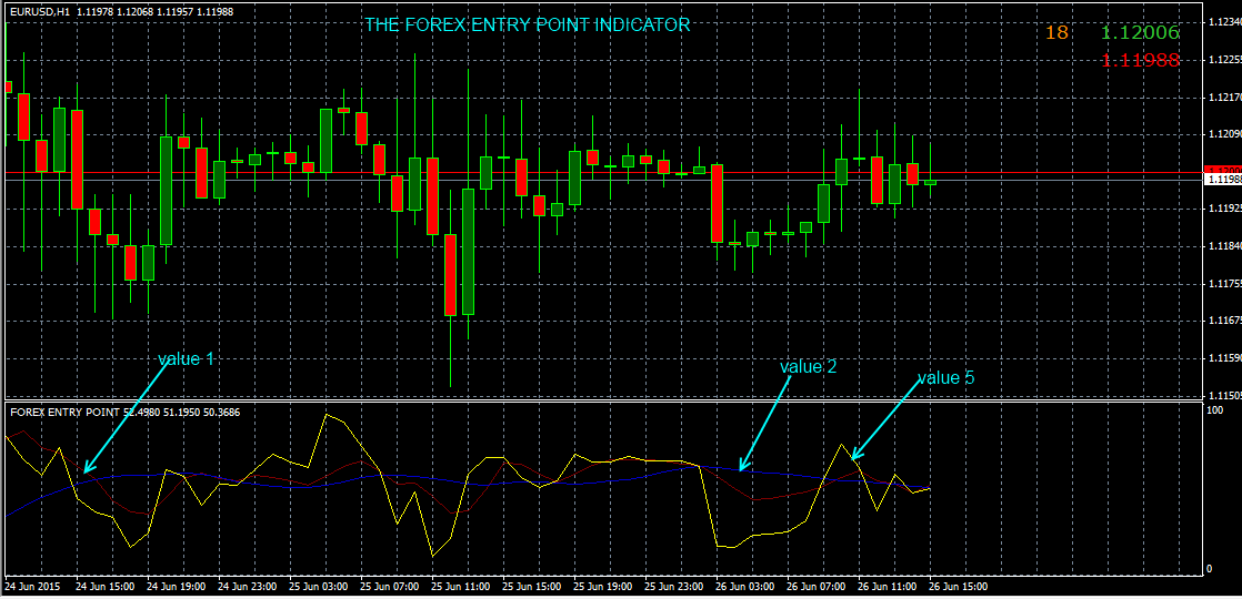 Forex entry indicator 4