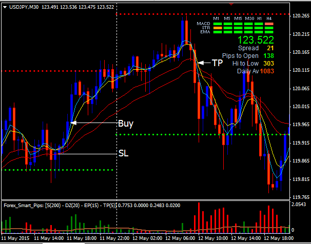 Forex indicators rss