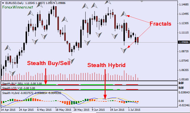 Stealth forex forex for beginners anna coulling e-books