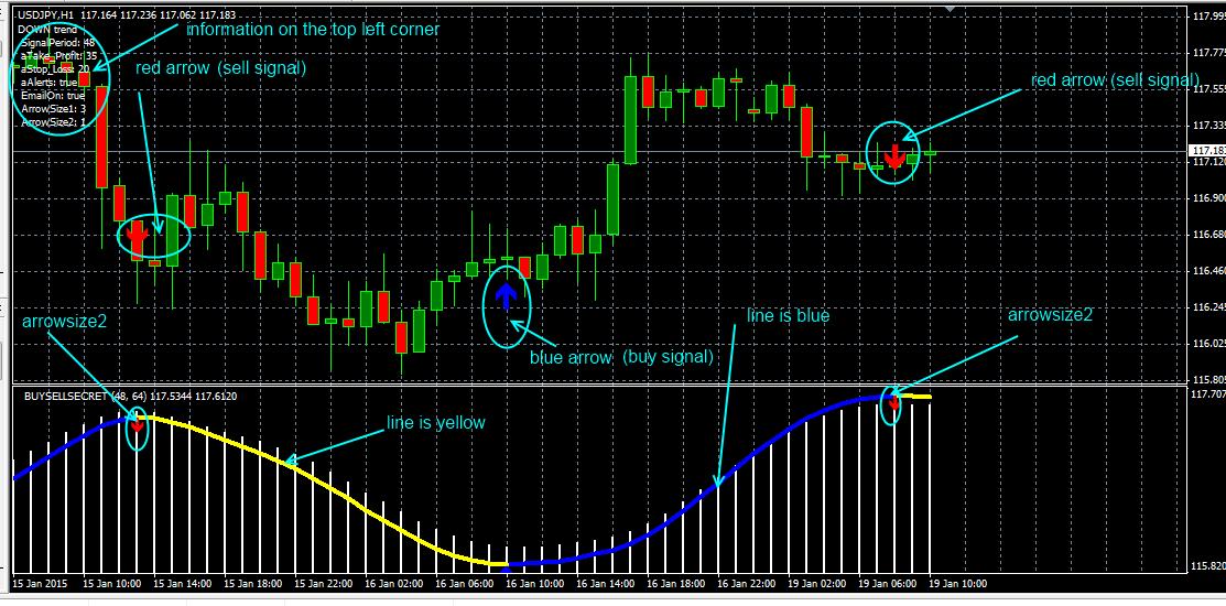 Free forex indicators 2017