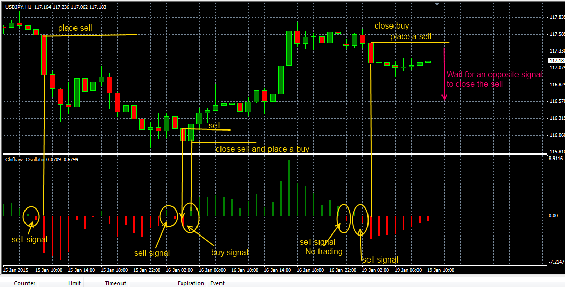 Close order forex