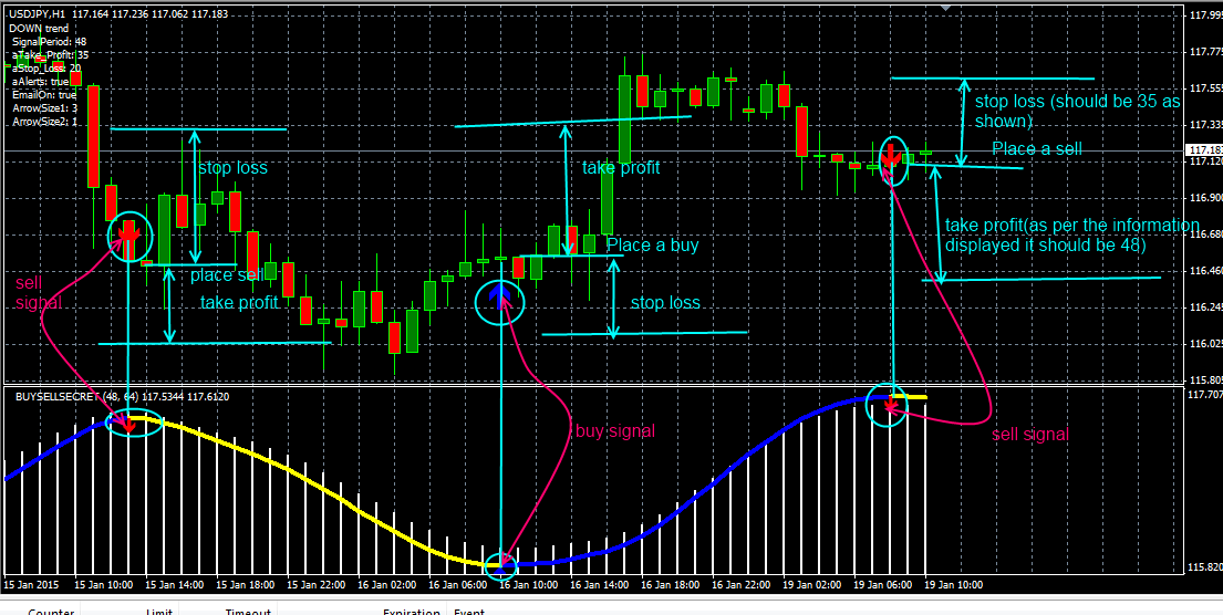 Forex secret indicator free download