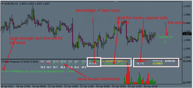 How to predict forex trends