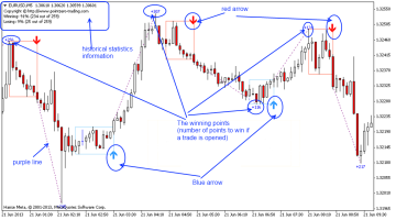 Pivot Point Trading - Forex trading methods