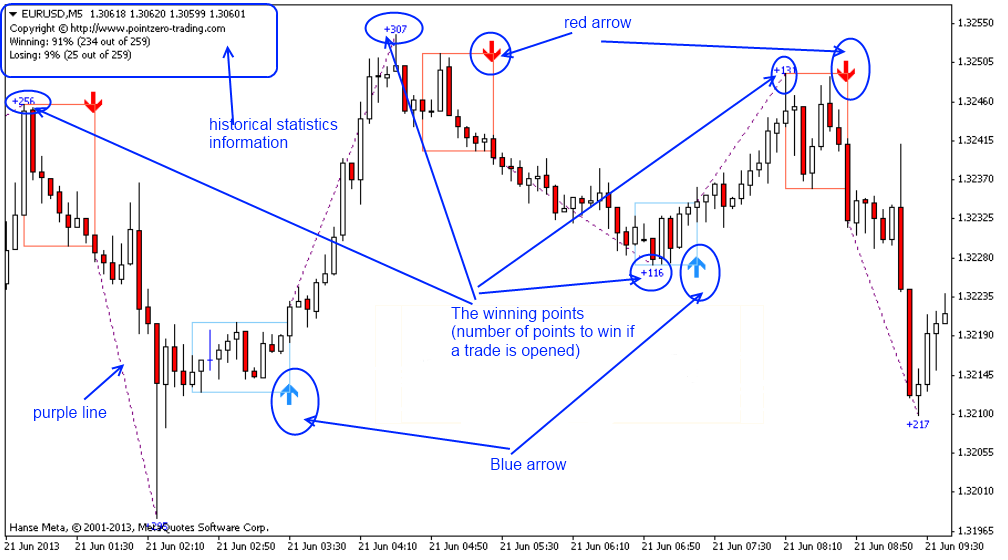 Day trading chart indicators