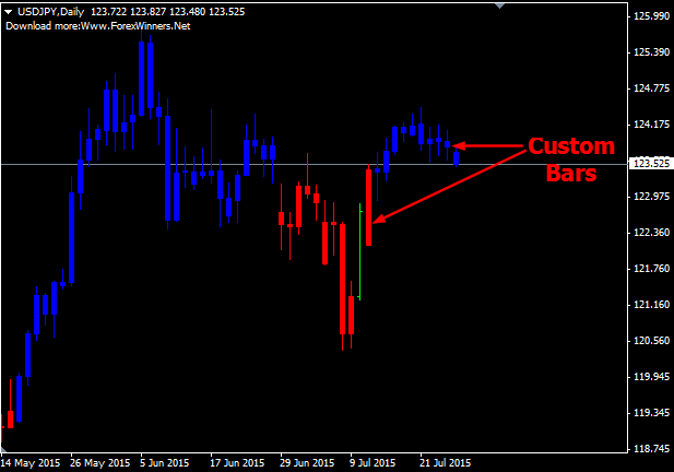 Top secret forex strategy