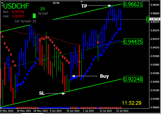 Forex indicator definition
