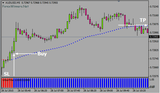 Ultra scalper v2.0 forex system