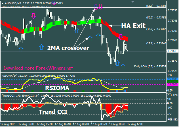 RSIOMA Scalping System