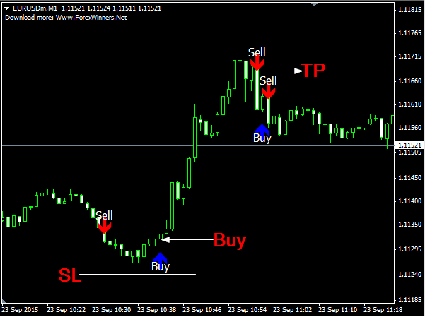 Free forex signals via email