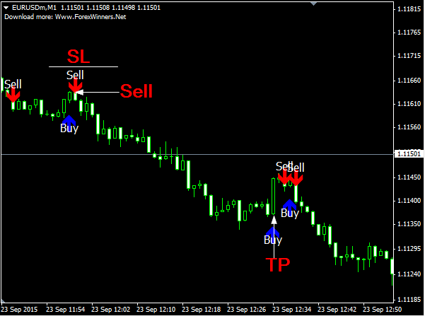 Forex factory free signal