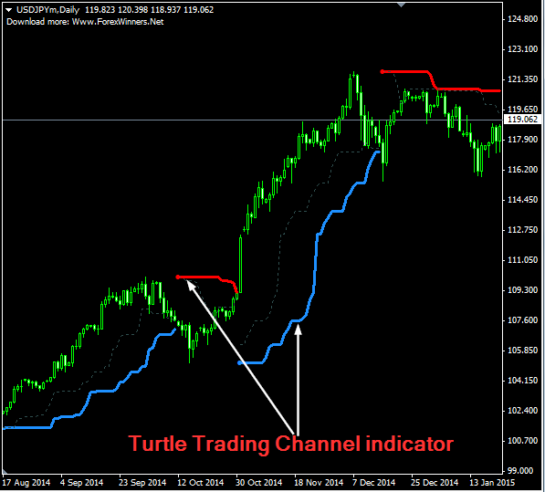 Turtle trading indicators