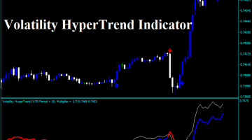 Forex Volatility Hypertrend Indicator