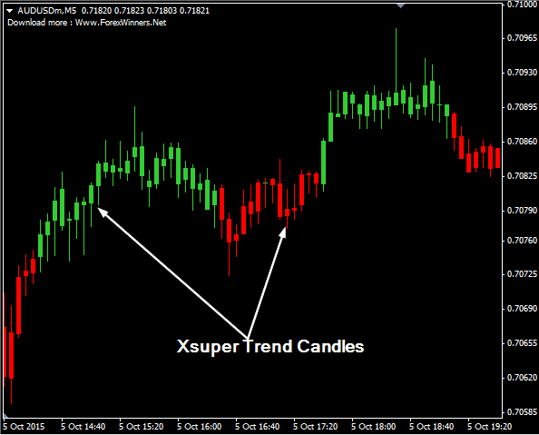 Xsuper Trend Candles