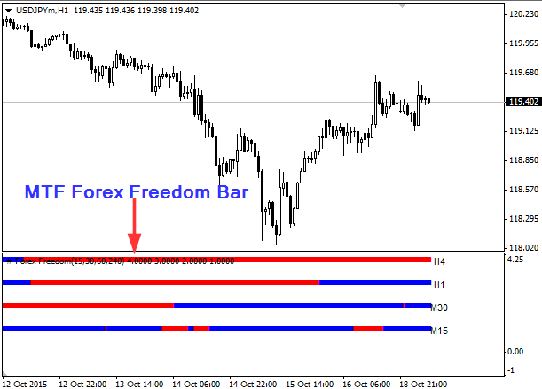 Forex freedom bar indicator