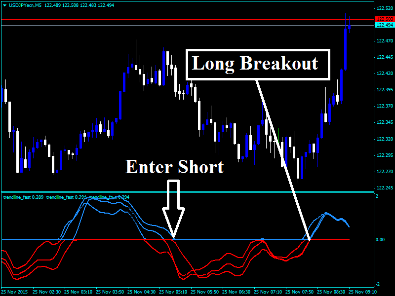 Forex day trading time frames