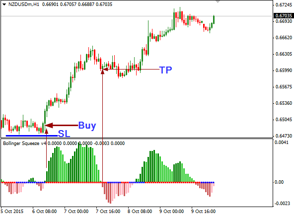 Squeeze trading system