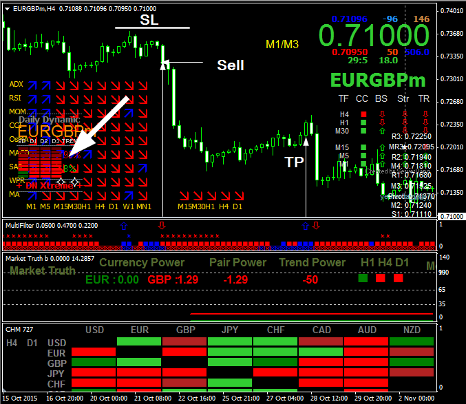 Free forex signal yousee