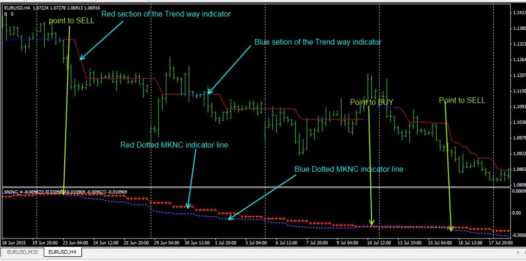 Trend Way Strategy Forexobroker