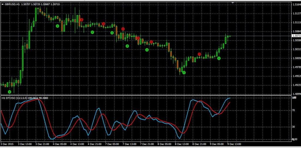 X chart trading system by xard777