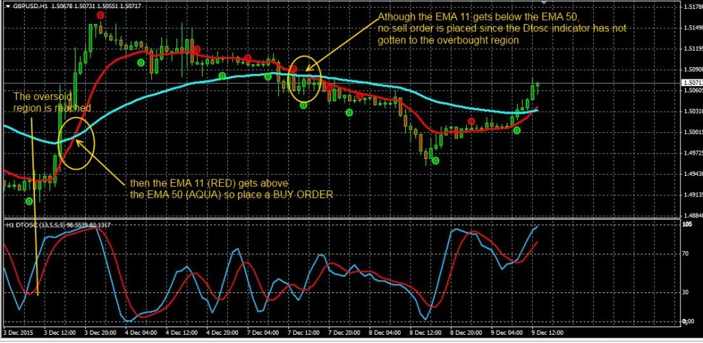 DTOSC Indicator   Free Download - Trend Following System