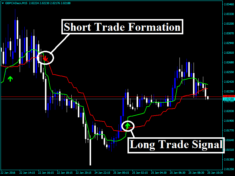 Forex motion