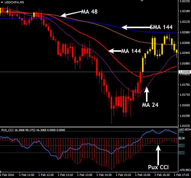 Cci trading system forex