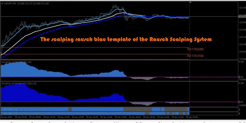 Scalping rausch 2.0 trading system
