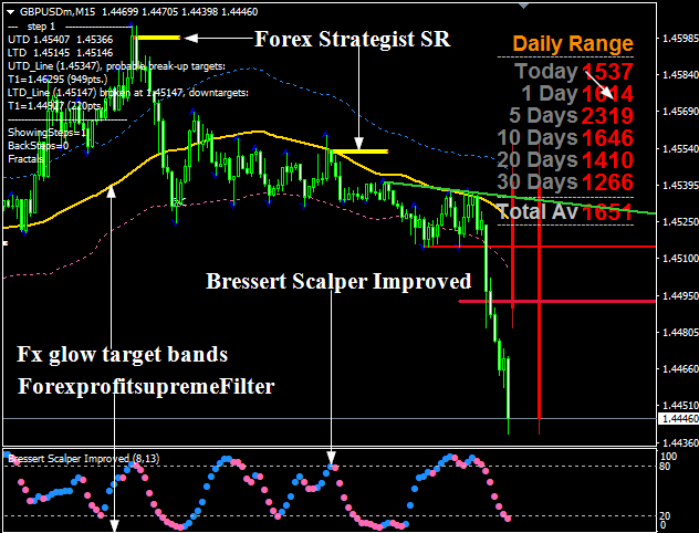 Dss forex indicator