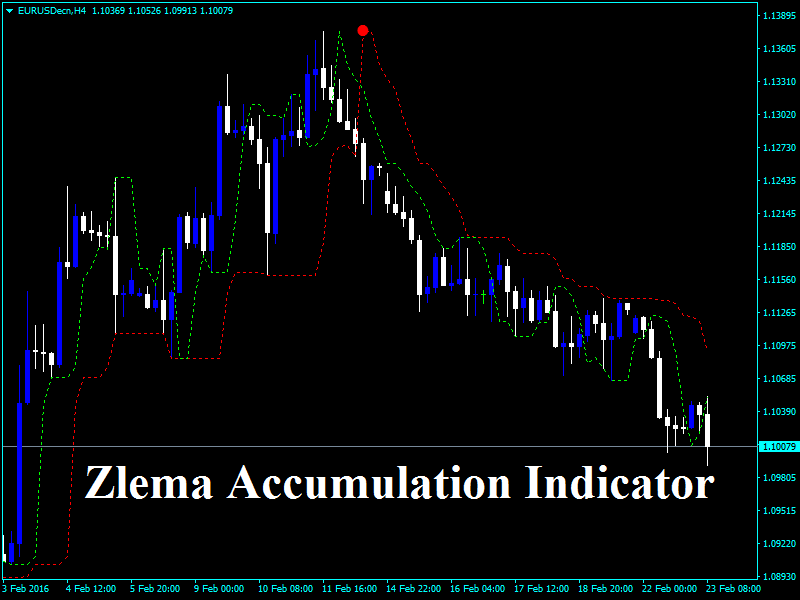 Forex zlema accumulation indicator
