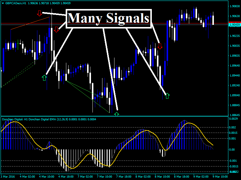 What are leading indicators in forex
