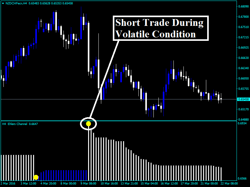 Forex Ehlers Channel Indicator « Best algo trading system 2018