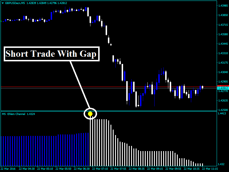 Forex Ehlers Channel Indicator : All John Ehlers Indicators