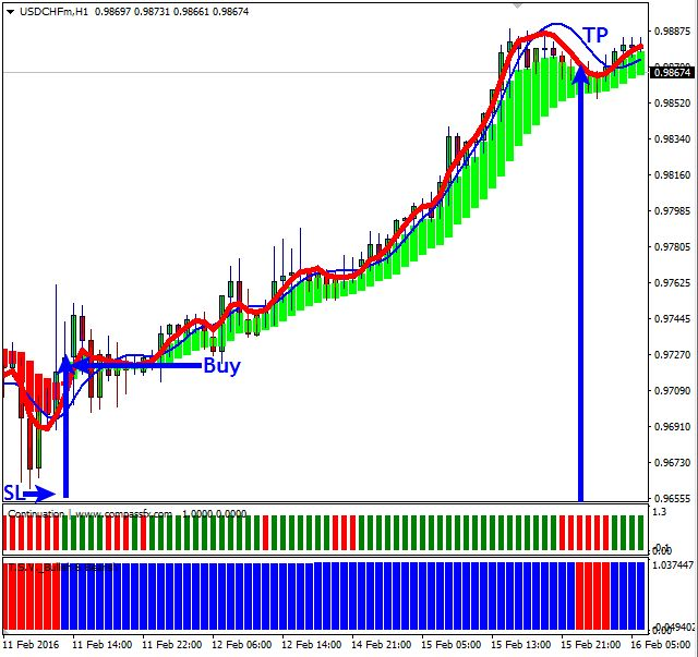 Forex swing trading stop loss