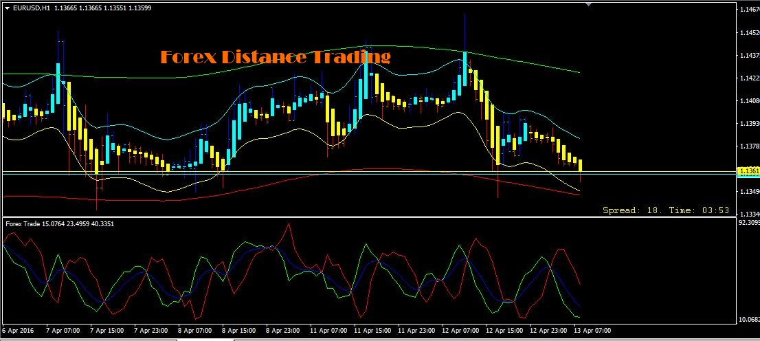 Forex Distance Trading