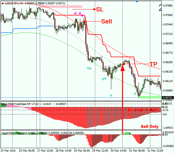 Awesome forex system