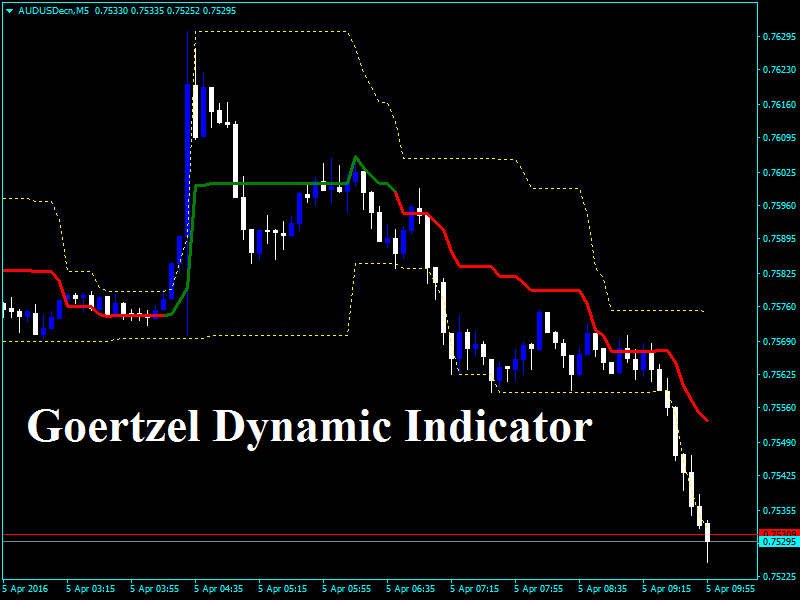 Forex dynamic support resistance indicator