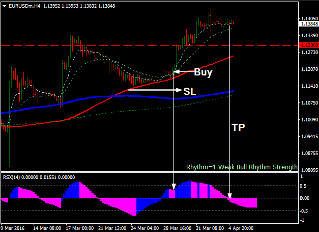 4hr macd forex strategy