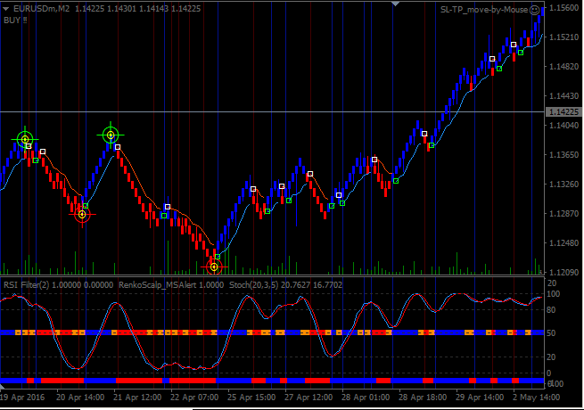 Renko scalp trading system download