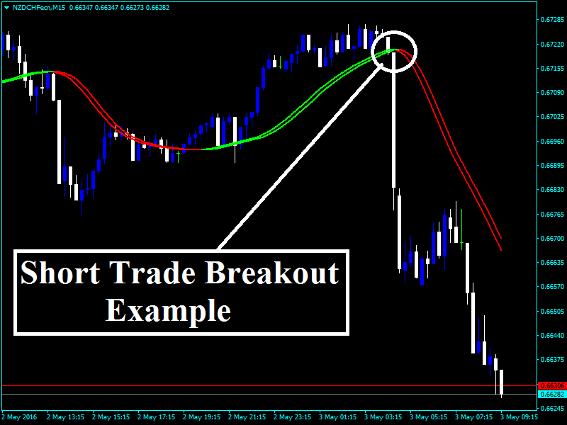 Forex short position example