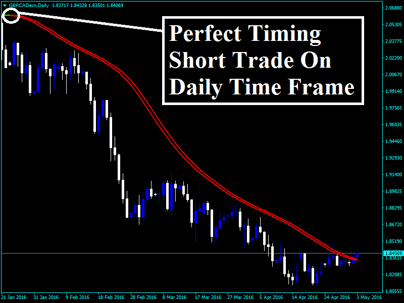 Triggerlines for binary options