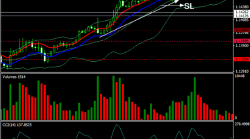 Bollinger Bands and CCI Divergence Trading System