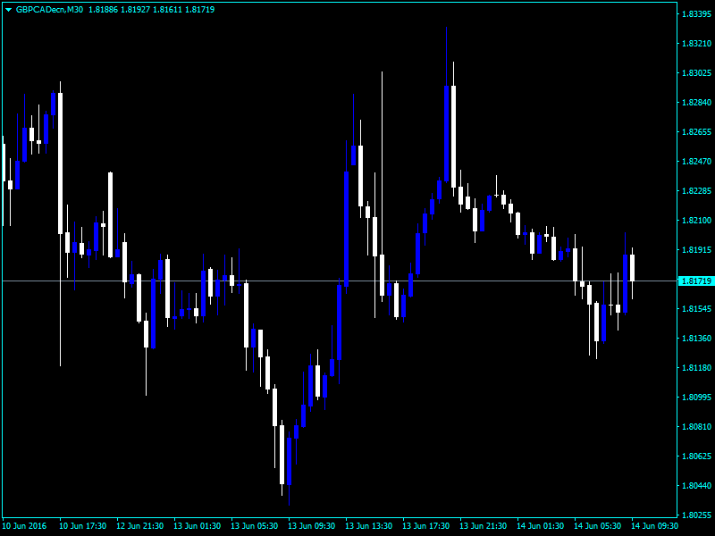 Forex volatility breakout indicator
