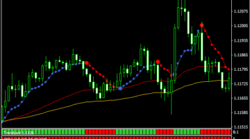Trend Bands System