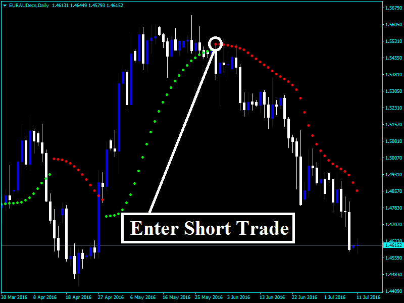 What is fractals in forex