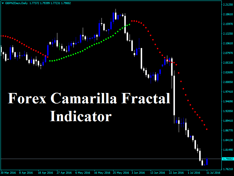 Forex entry indicator